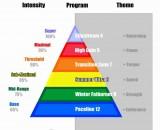 Ridewiser Training Pyramid